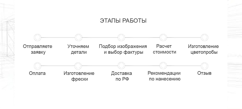 etapu_rabotu